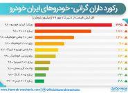 میزان تغییر قیمت ماشین های ایران خودرو در تابستان ۹۹ چقدر بوده؟